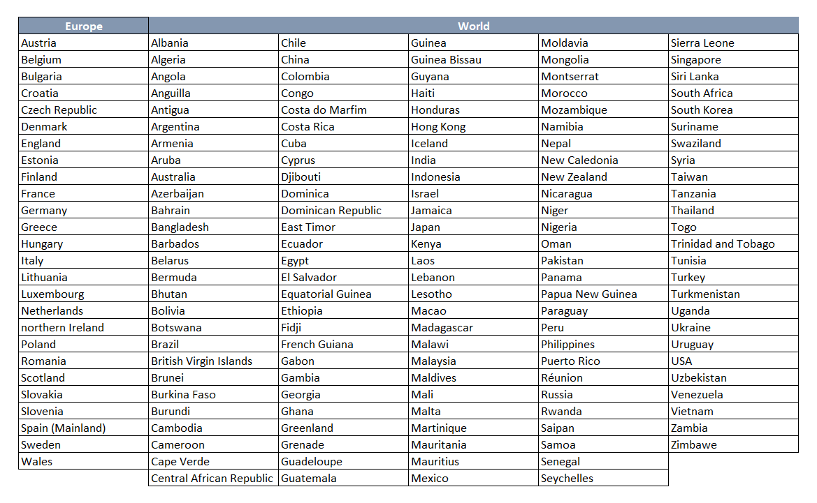 Countries Deliveries